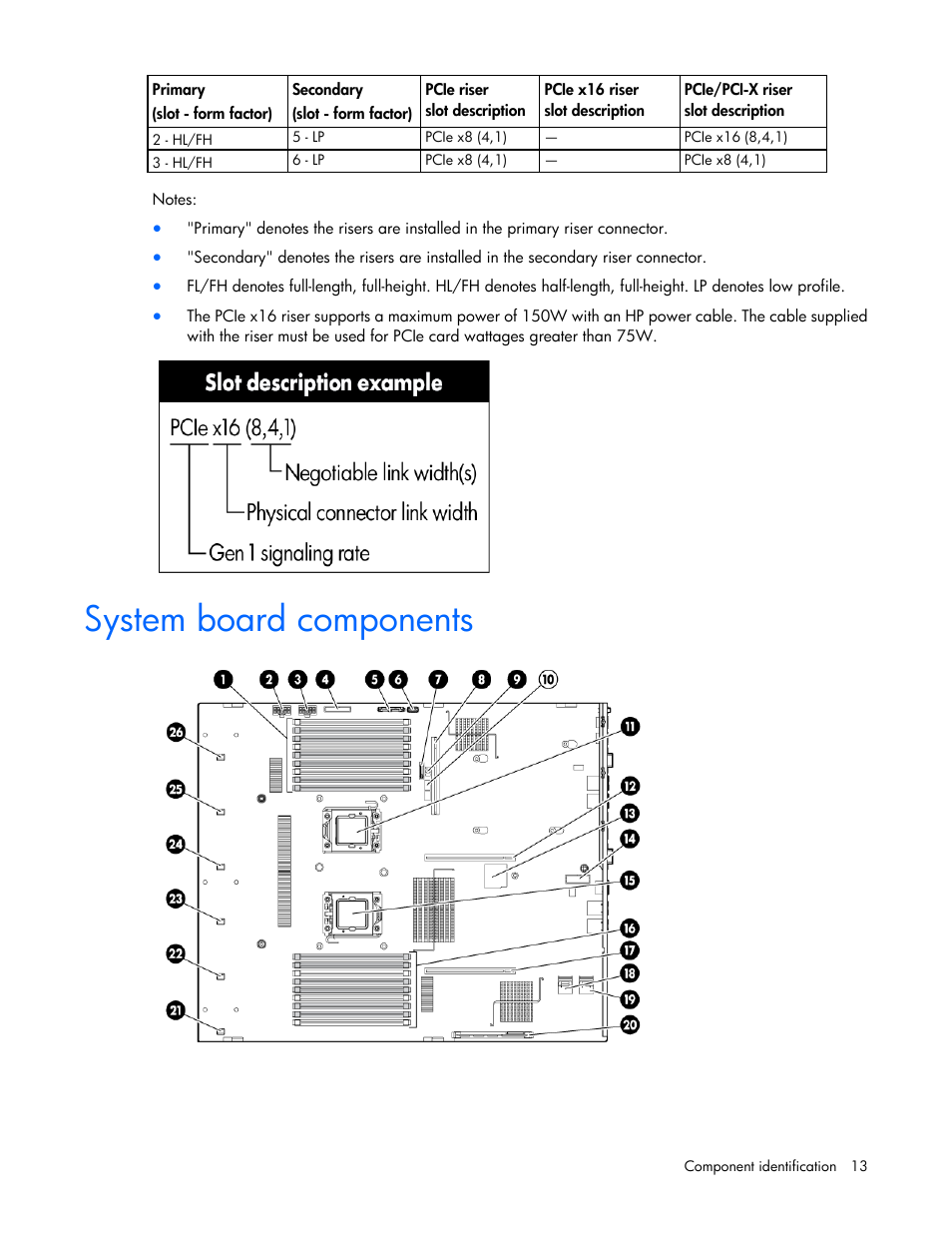 System board components | HP ProLiant DL380 G6 Server User