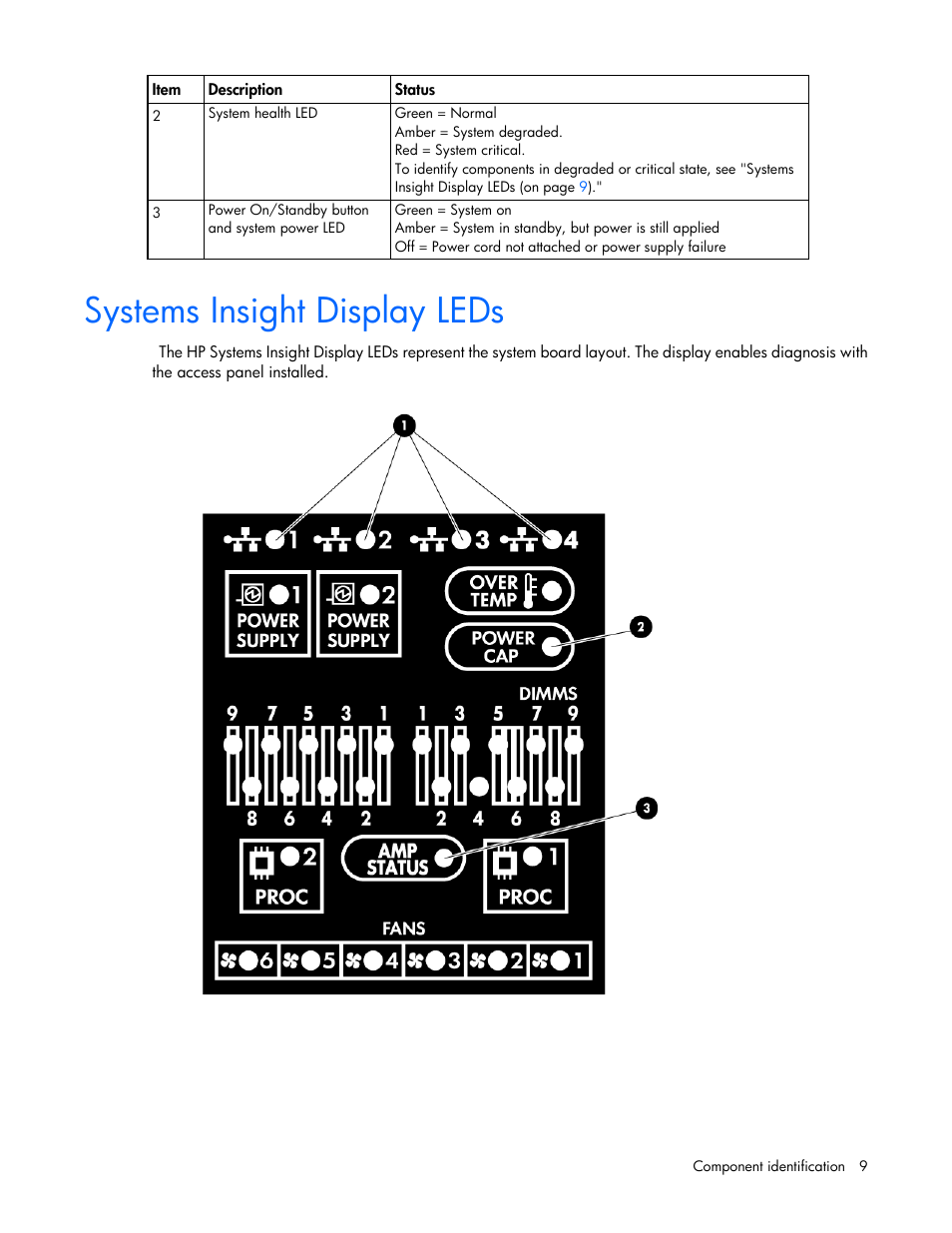 Systems insight display leds | HP ProLiant DL380 G6 Server