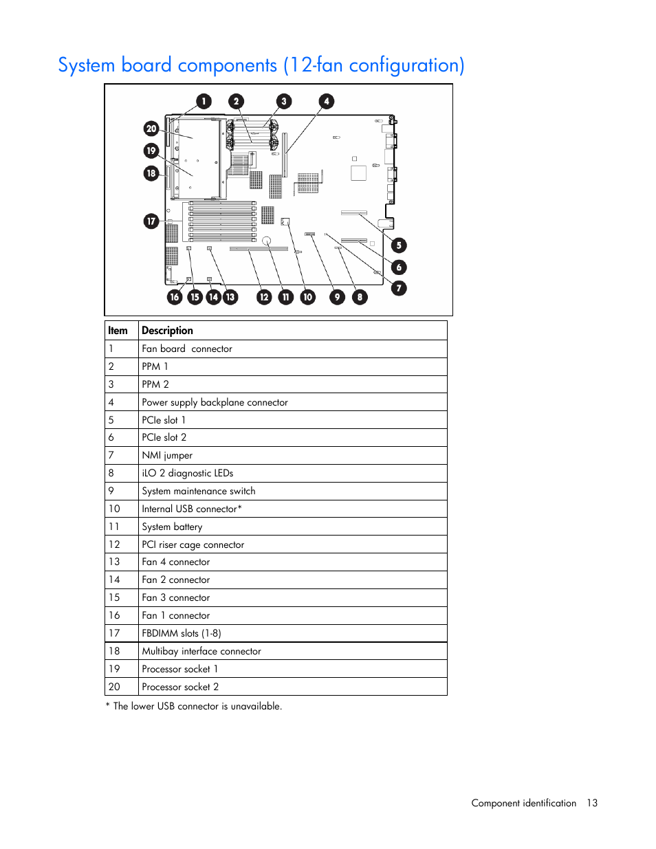 Hp Proliant Dl380 G5 Motherboard Diagram - All Wiring Diagram
