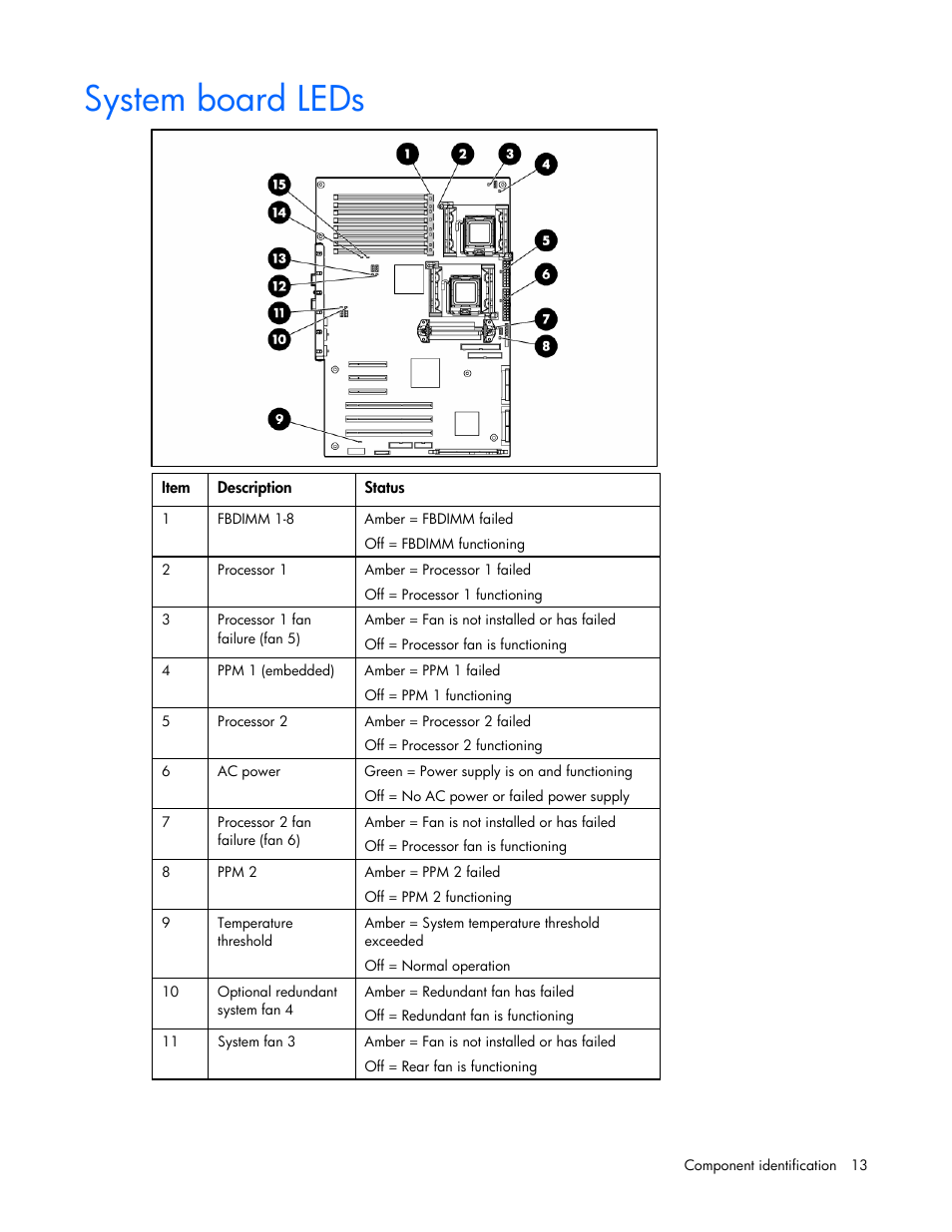 system board leds hp proliant ml350 g5 server user manual page rh manualsdir com hp ml350 g5 motherboard manual hp ml350 gen10 manual