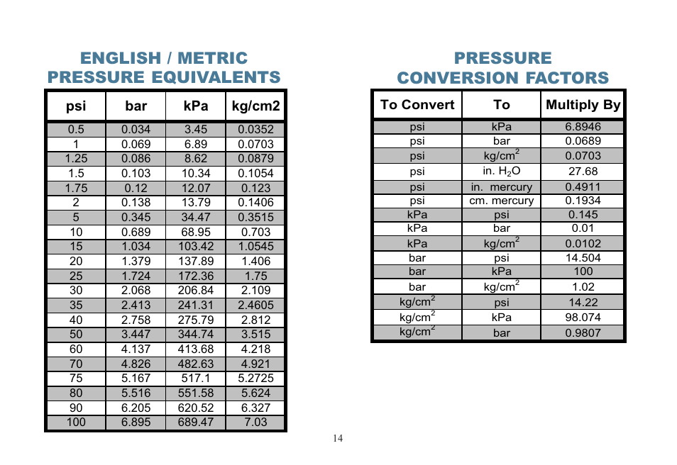Kpa To Bar Conversion Table Choice Image Table