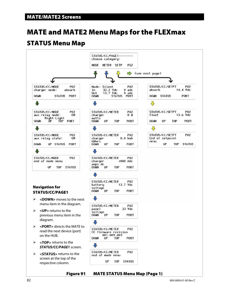 Mate and mate2 menu maps for the flexmax, Status menu map