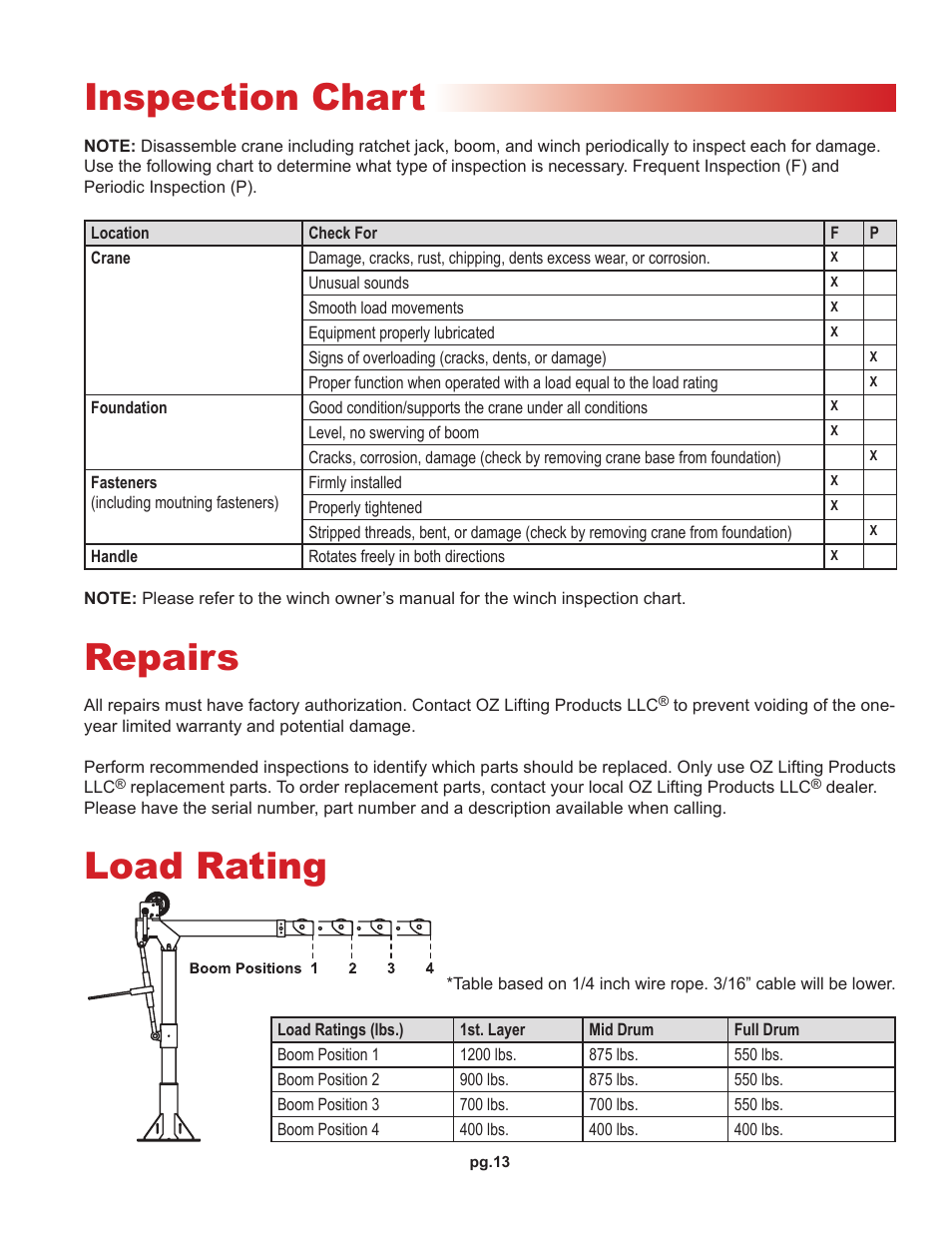 Inspection chart, Repairs, Load rating | OZ Lifting Products ...