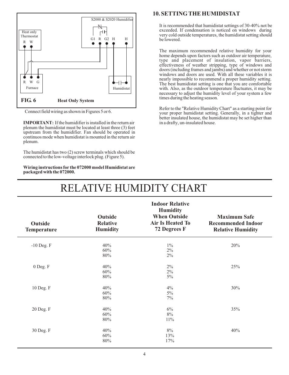 Relative Humidity Chart Setting The Humidistat Autoflo S2020 User Manual Page 4 12
