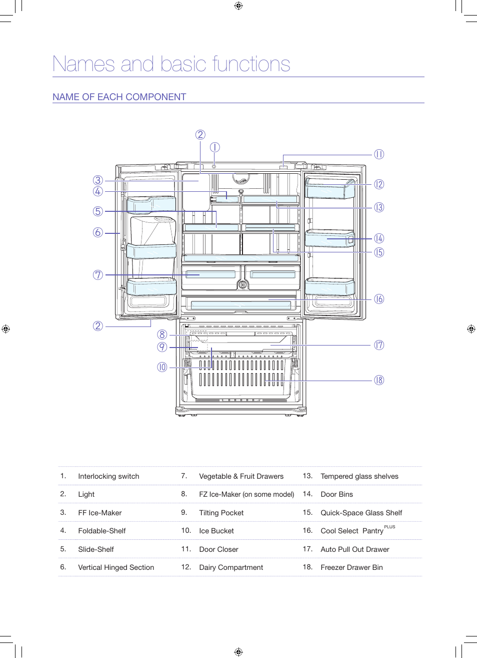 Names And Basic Functions Samsung Rfg297hdrs Xaa User