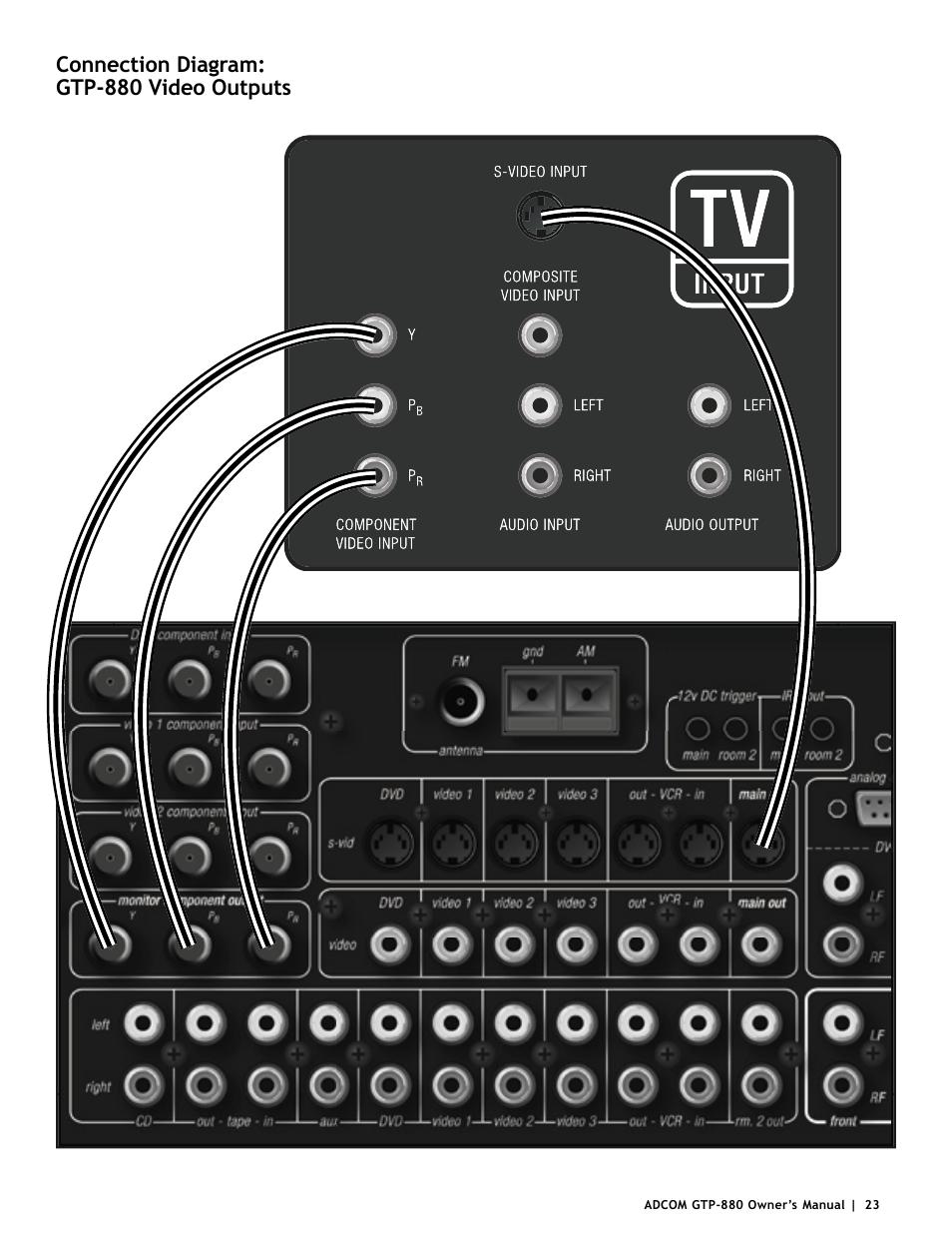 connection diagram gtp 880 video outputs adcom gtp 880 user rh manualsdir com