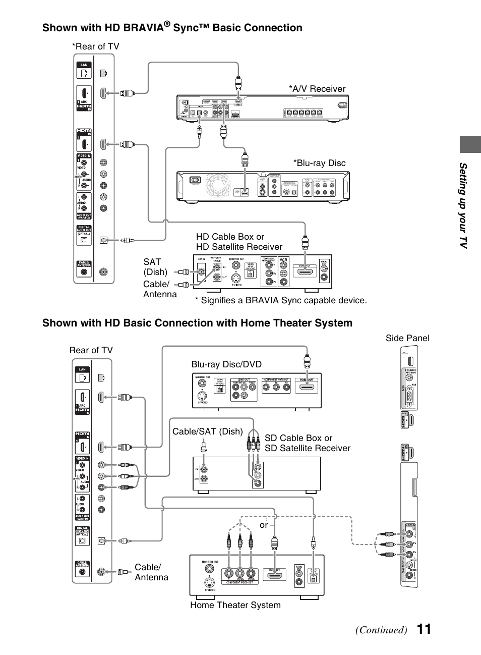 Shown With Hd Bravia Continued Se Tting Up Y Our Tv Sony Kdl Home Theater Wiring Diagrams For Satellite 52nx800 User Manual Page 11 24