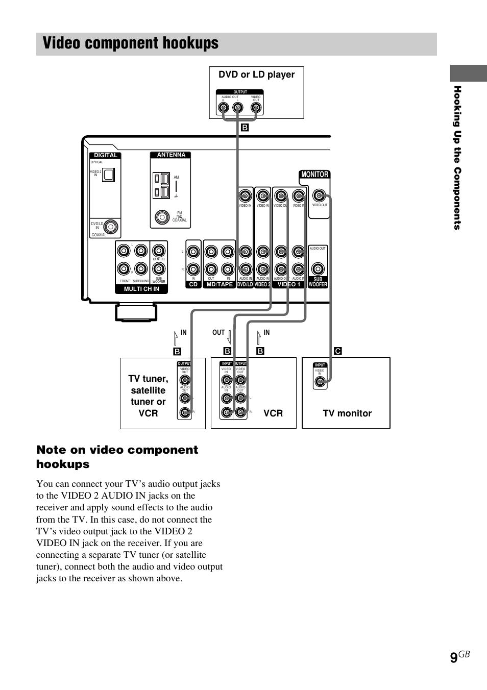 video component hookups hooking up the components tv monitor dvd rh manualsdir com sony str-k740p manual download sony receiver str-k740p manual
