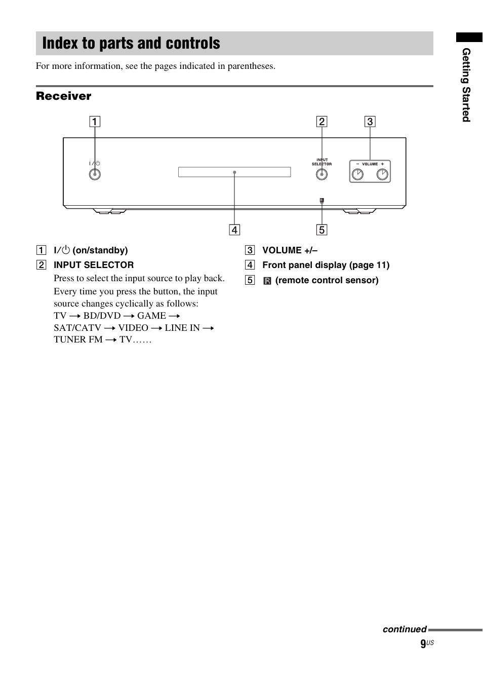 ... Array - index to parts and controls sony ht ct550w user manual page 9  rh manualsdir