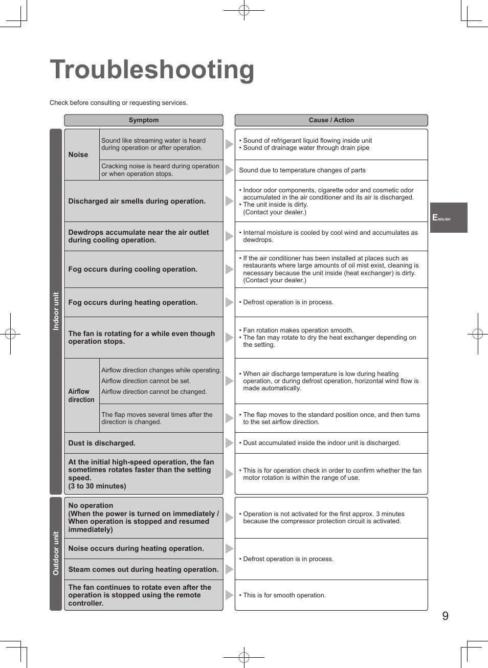 troubleshooting panasonic u71pey1e5 user manual page 9 80 rh manualsdir com Panasonic Viera Manual Panasonic Owner's Manual