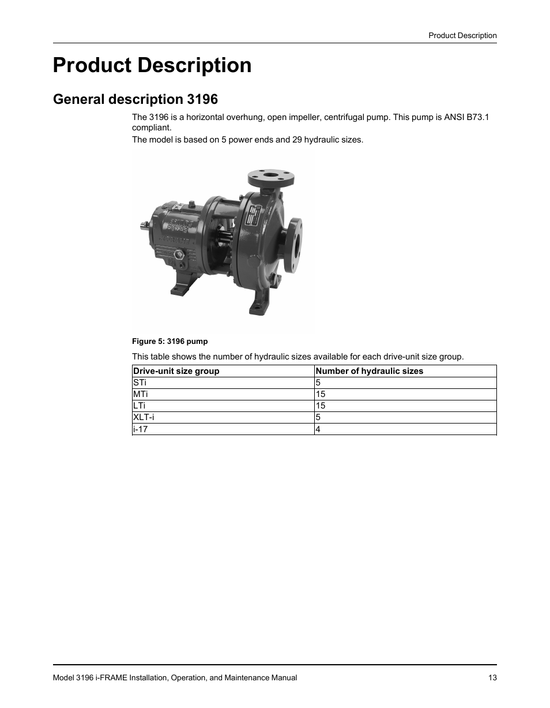 Product description, General description 3196 | Goulds Pumps