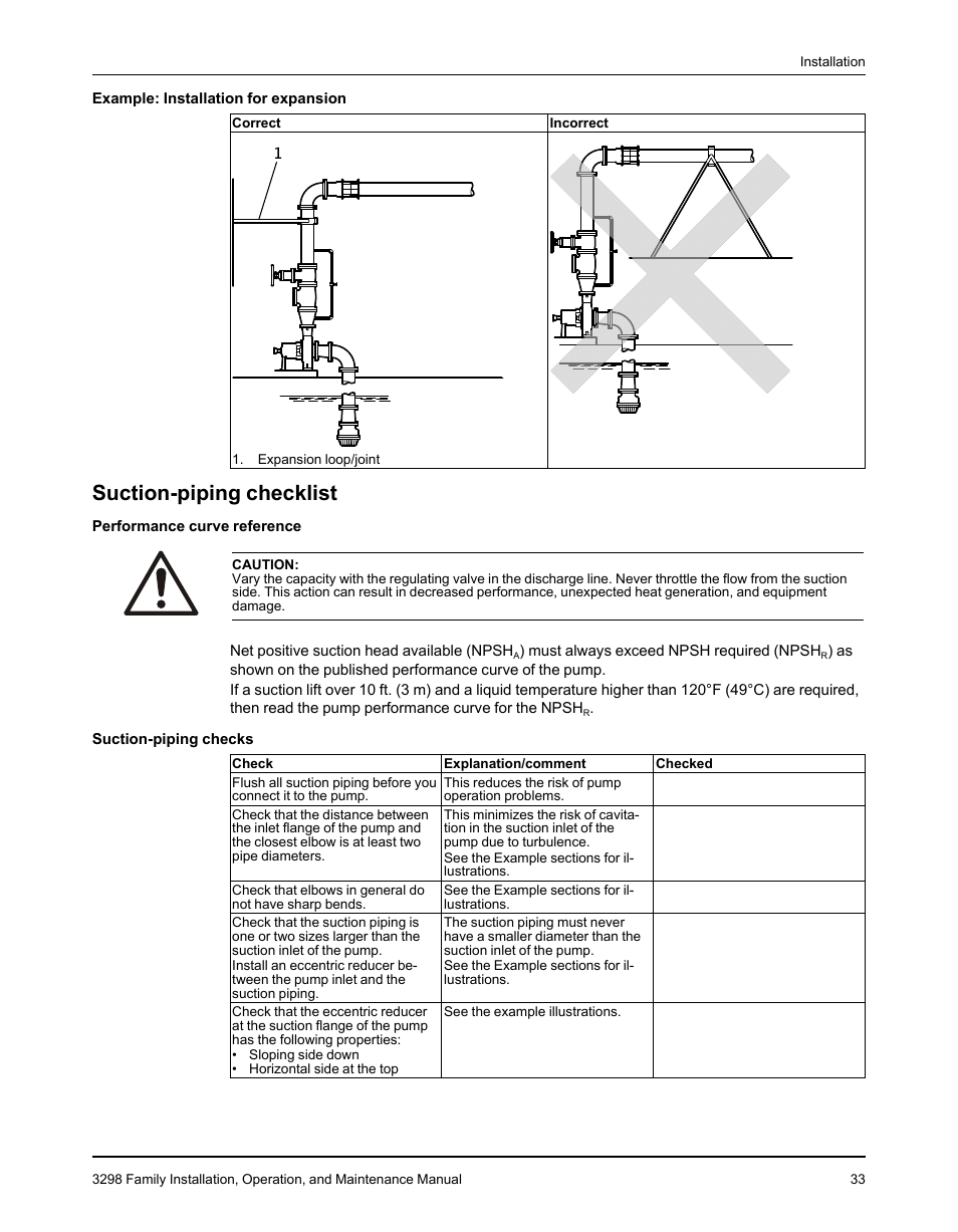 Suction-piping checklist | Goulds Pumps 3298 - IOM User