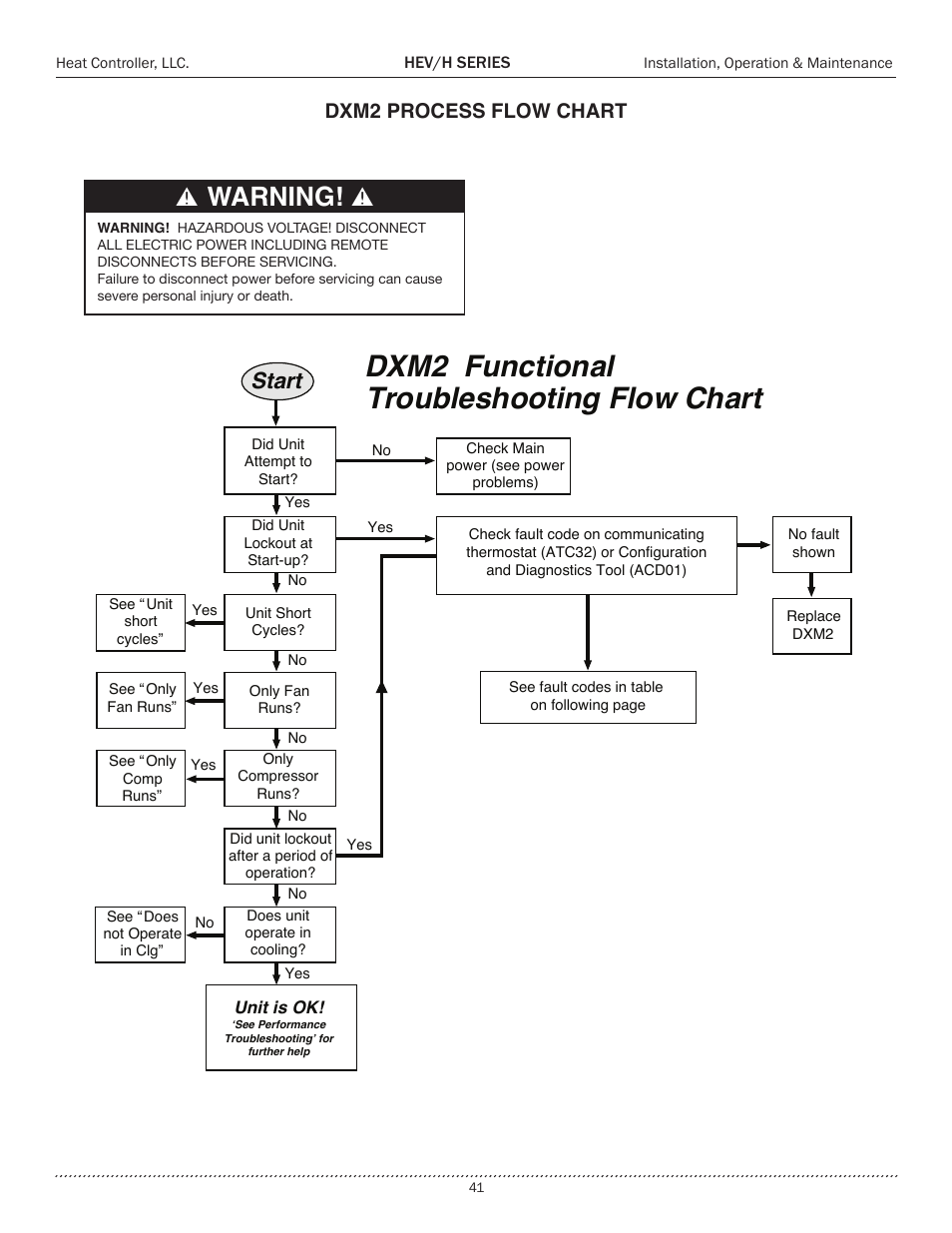 Dxm2 Functional Troubleshooting Flow Chart Warning Start Comfort Process Diagram Yes No Aire Heh Series 2 To 5 Tons User Manual Page 41 46