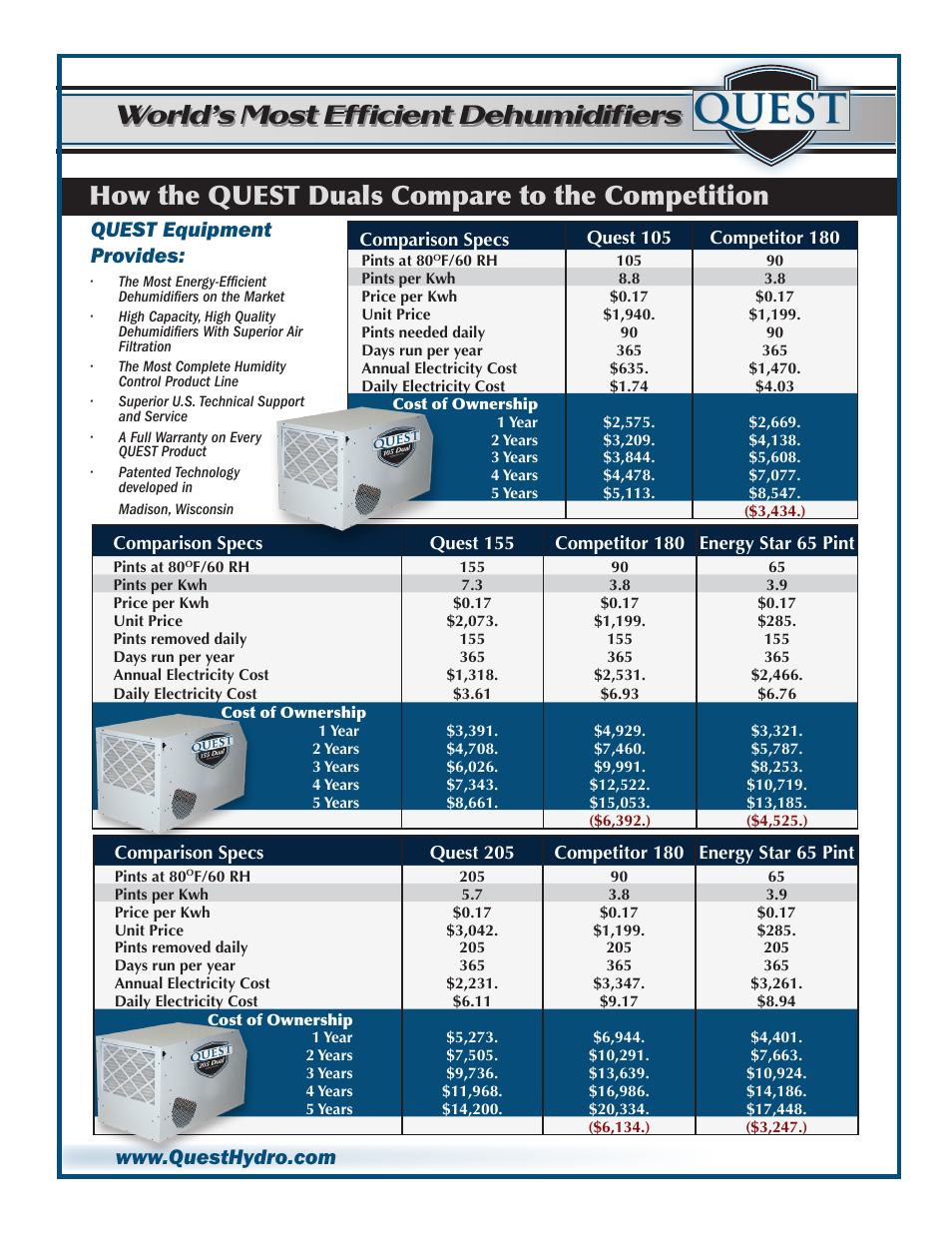 Quest, How the quest duals compare to the competition, World's most