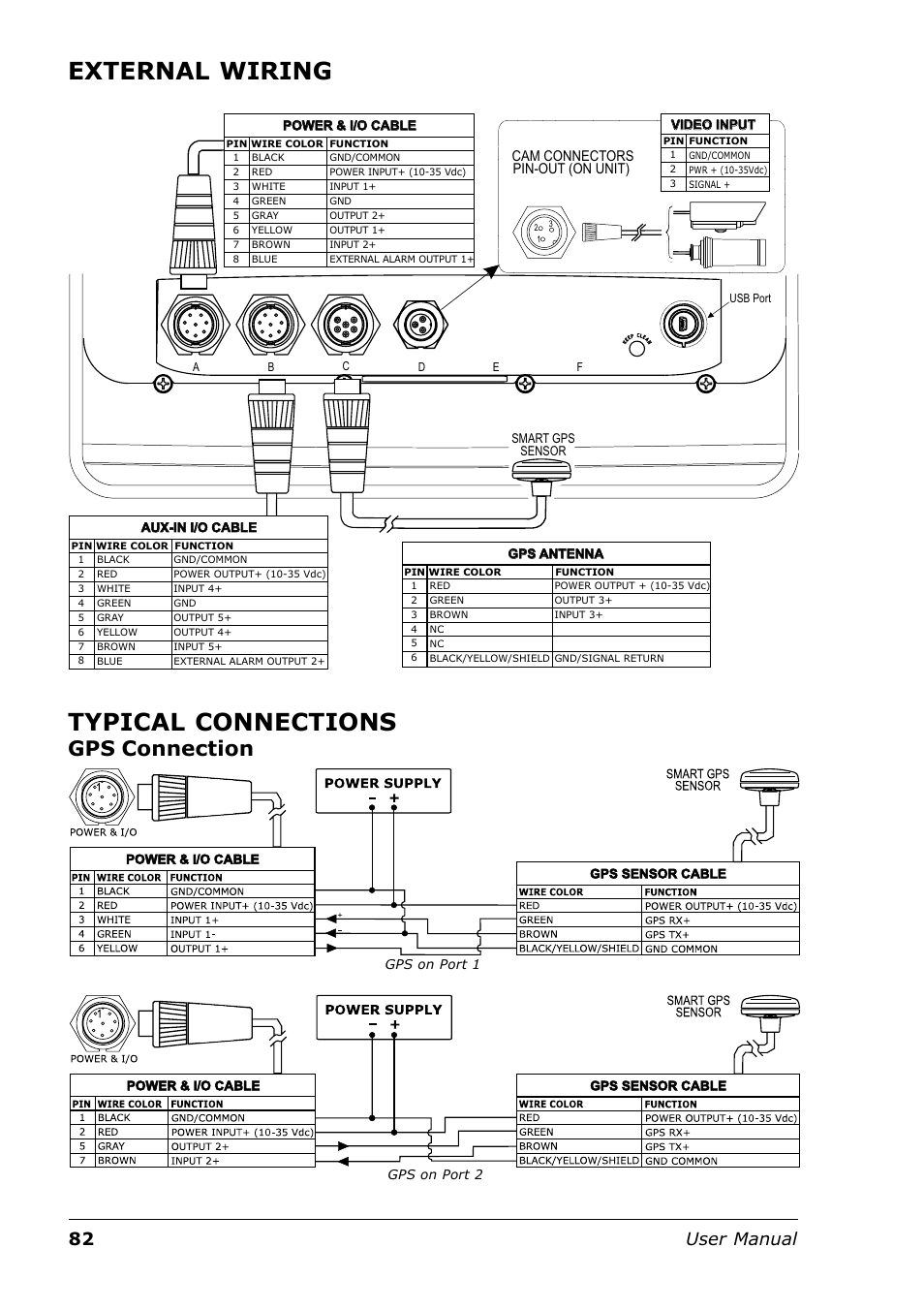 External wiring, Typical connections, Gps connection | Seiwa Tigershark  Plus User Manual | Page 80 / 109