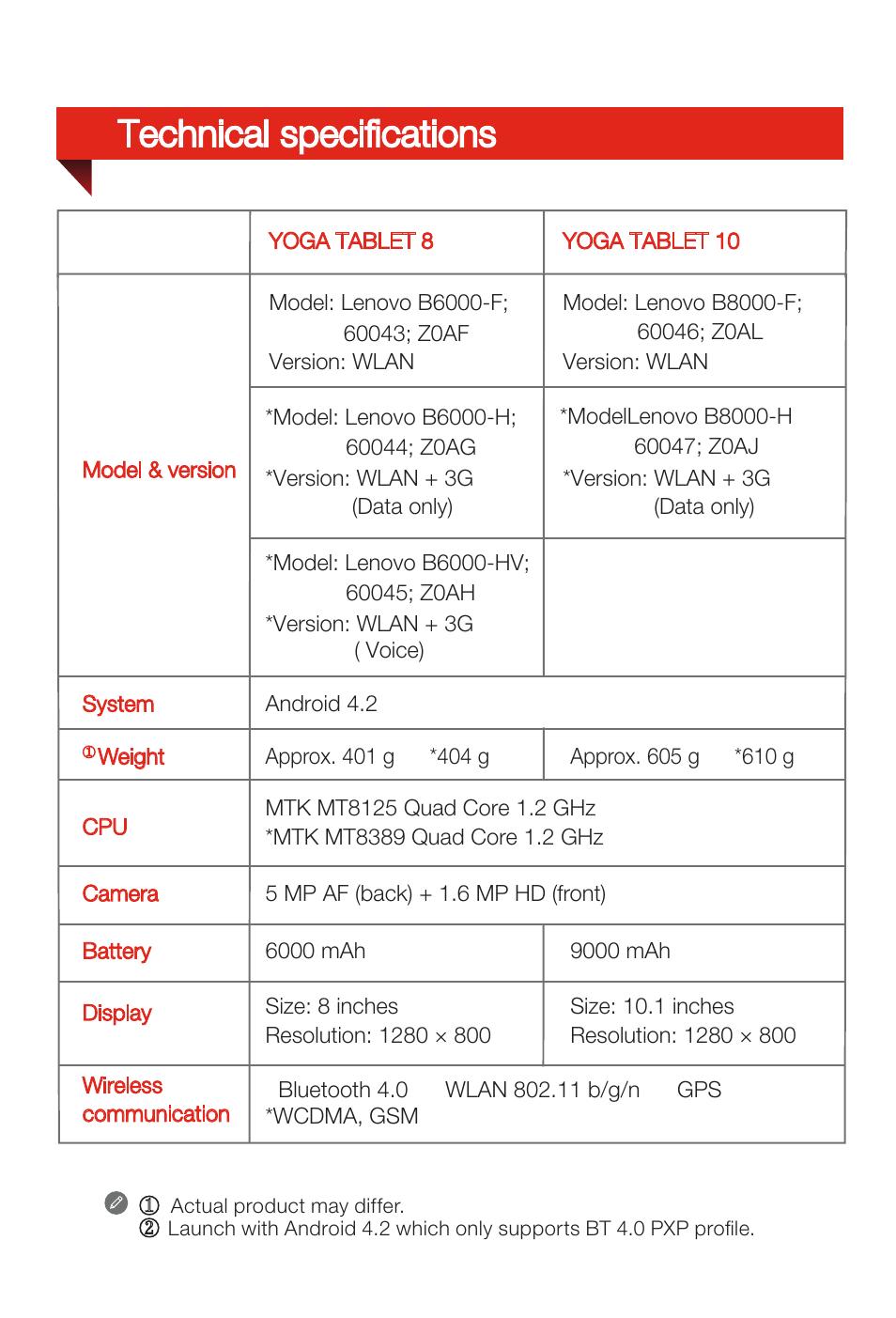 lenovo yoga tablet 2 manual pdf