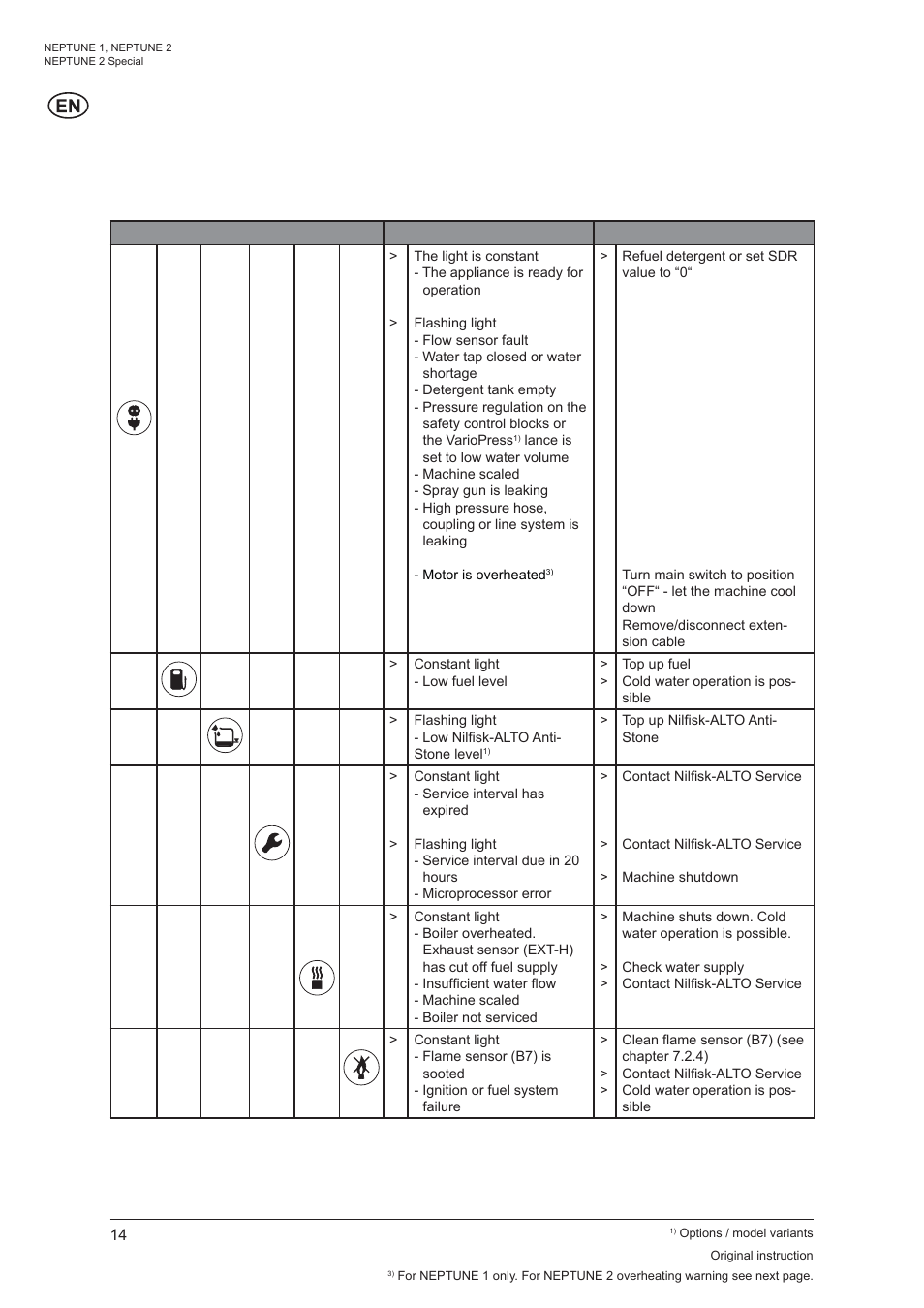 8 troubleshooting nilfisk alto neptune 1 user manual page 16 rh manualsdir com nilfisk alto neptune 4 user manual nilfisk vacuum cleaner user manual