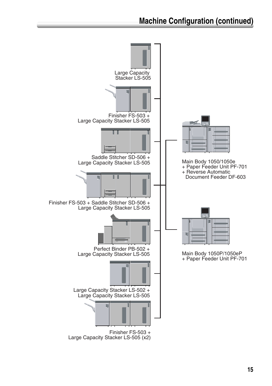 Machine configuration (continued) | Konica Minolta bizhub PRO 1050P User  Manual | Page 19 / 88