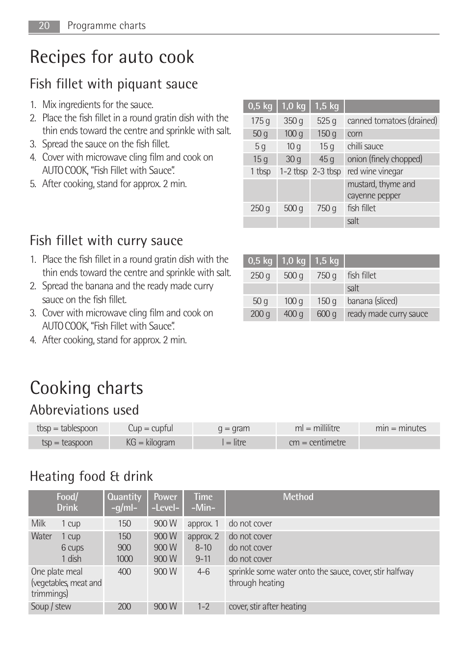 Recipes for auto cook, Cooking charts, Fish fillet with piquant sauce | AEG  MCC3881E-M User Manual | Page 20 / 36