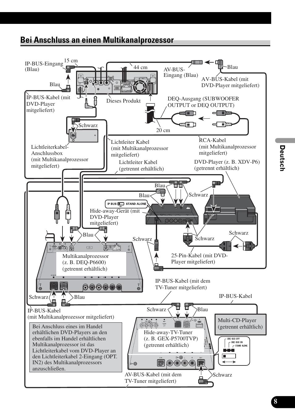Bei anschluss an einen multikanalprozessor | Pioneer AVH-P5900DVD ...