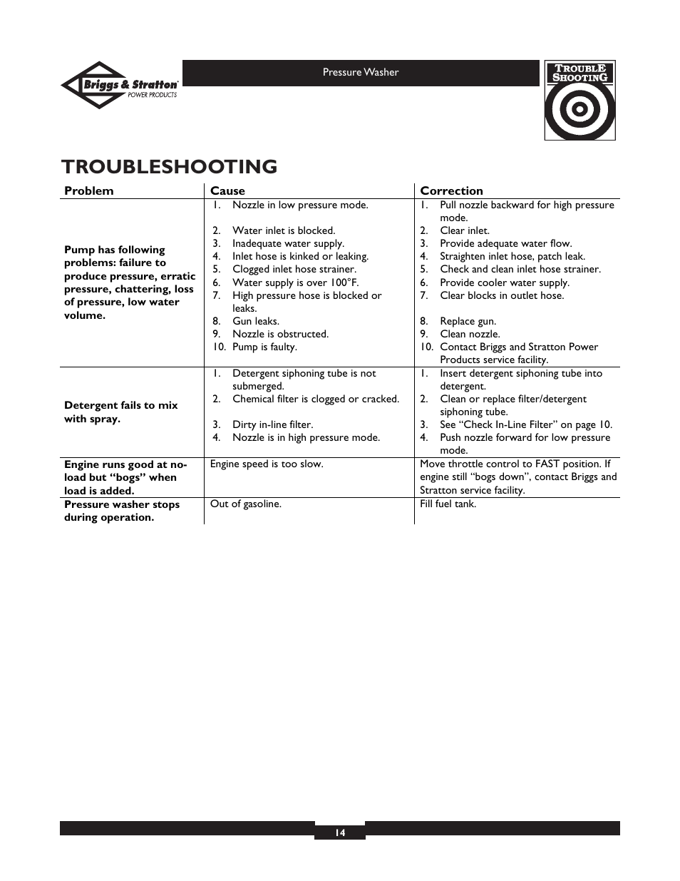 Troubleshooting | Briggs & Stratton Elite Series 01804 User Manual