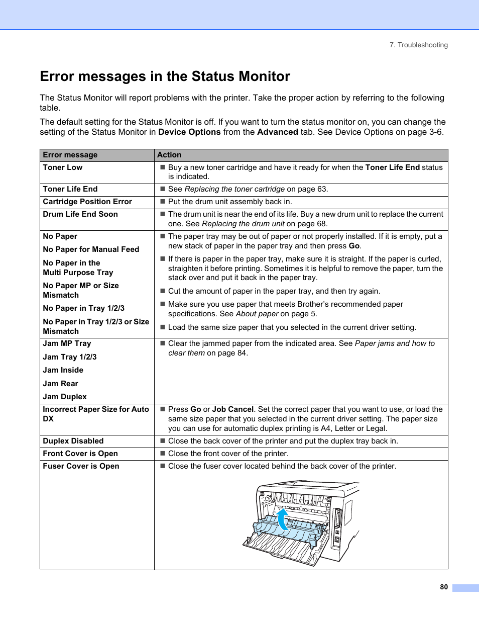 Error messages in the status monitor | Brother HL-5250DN