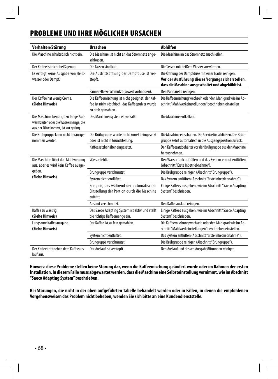 Bekannt Probleme und ihre möglichen ursachen | Philips Saeco Syntia WB82