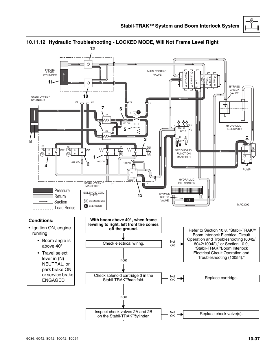 Pressure suction return load sense, Check electrical wiring | SkyTrak 6036  Service Manual User Manual | Page 265 / 276Manuals Directory