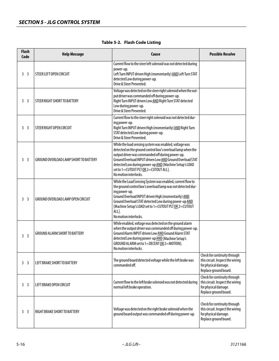 Jlg 3246es Service Manual User Manual