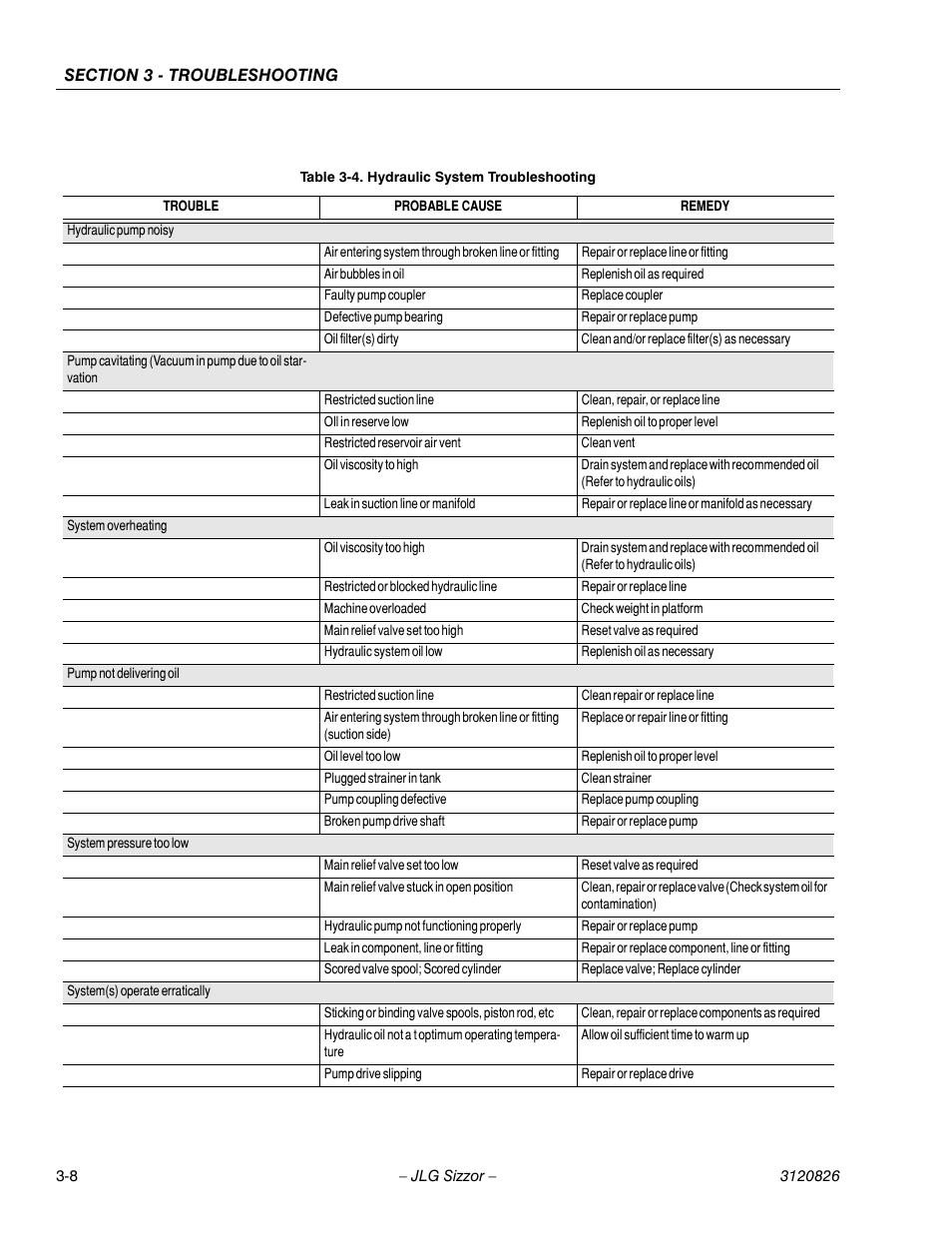 JLG 40RTS Service Manual User Manual   Page 72 / 84