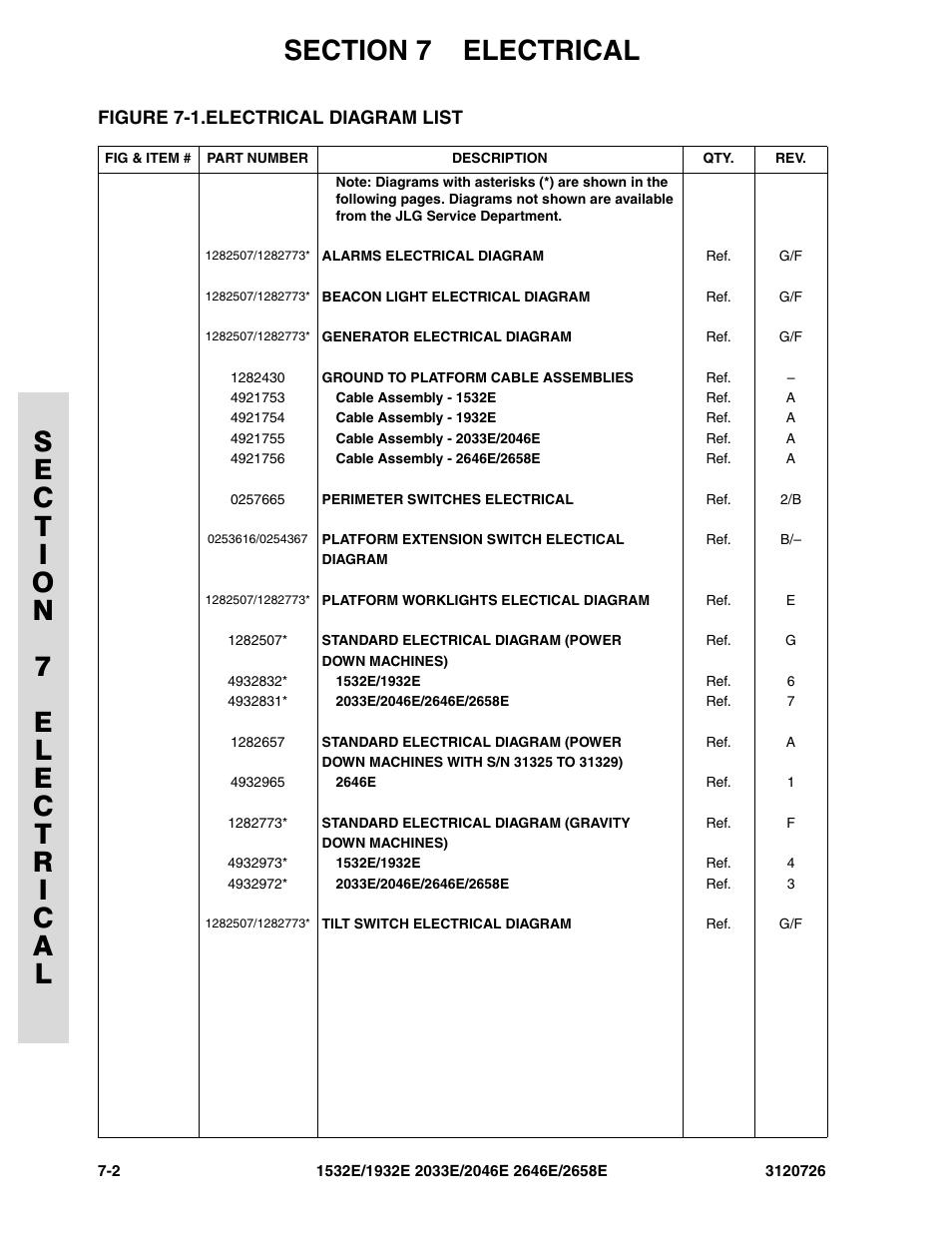 Jlg Wiring Diagram For Generator Electrical Schematics Ansi Figure 7 1 List 2