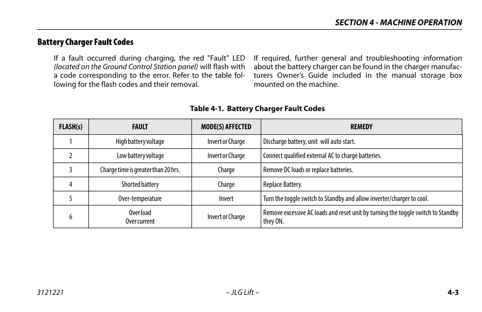 Battery charger fault codes battery charger fault codes 3 jlg battery charger fault codes battery charger fault codes 3 jlg 1230es operator manual user manual page 45 96 publicscrutiny Choice Image