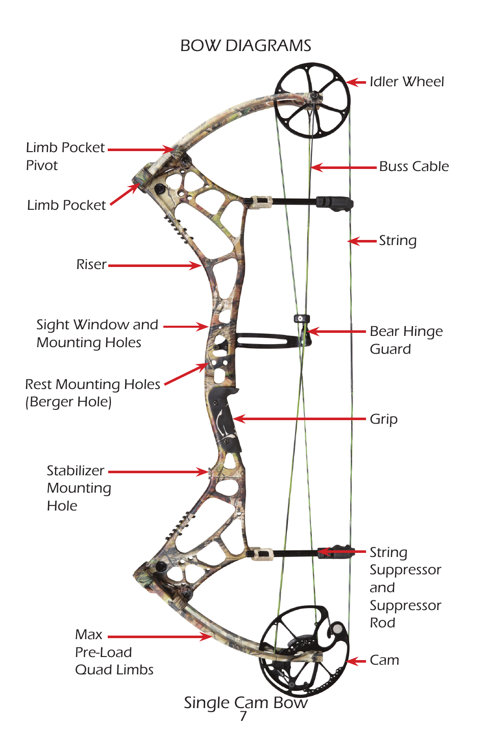 Bow Diagrams Single Cam Bow