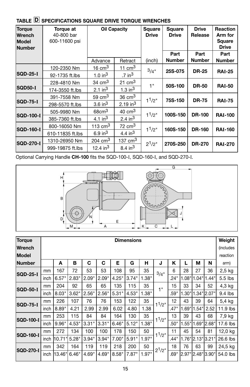 Enerpac SQD-Series User Manual | Page 15 / 140