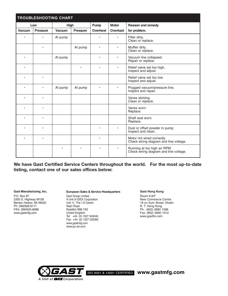 Gast 6066 Series User Manual