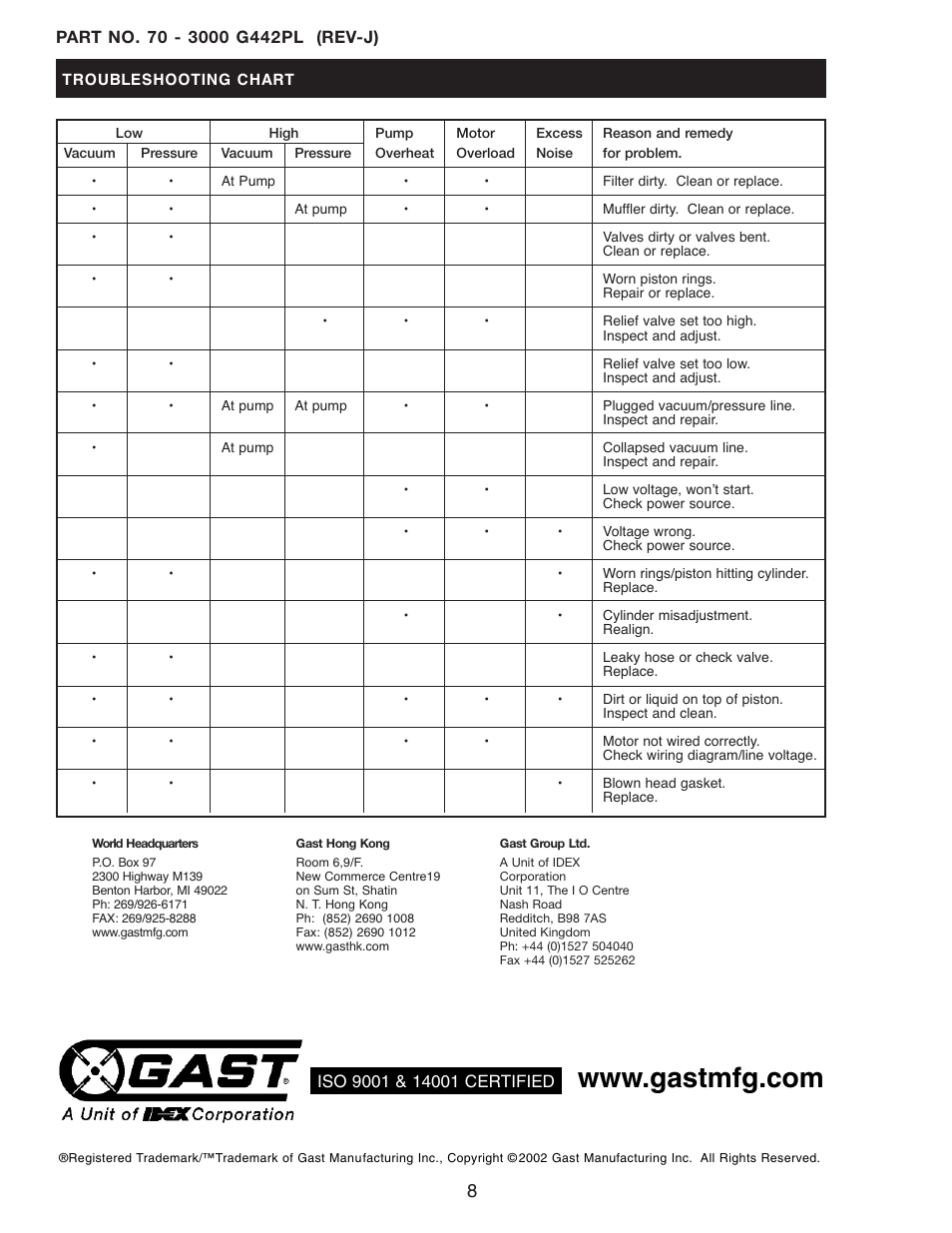 Gast Daa Series User Manual