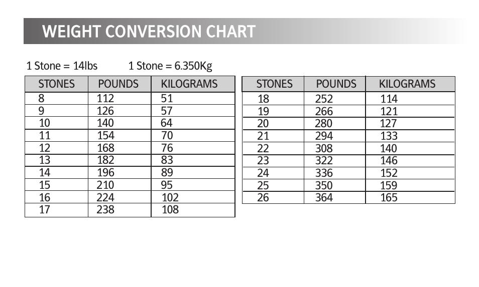 90 25 Stones To Pounds 84 25 Stones To Pounds Stone Pounds