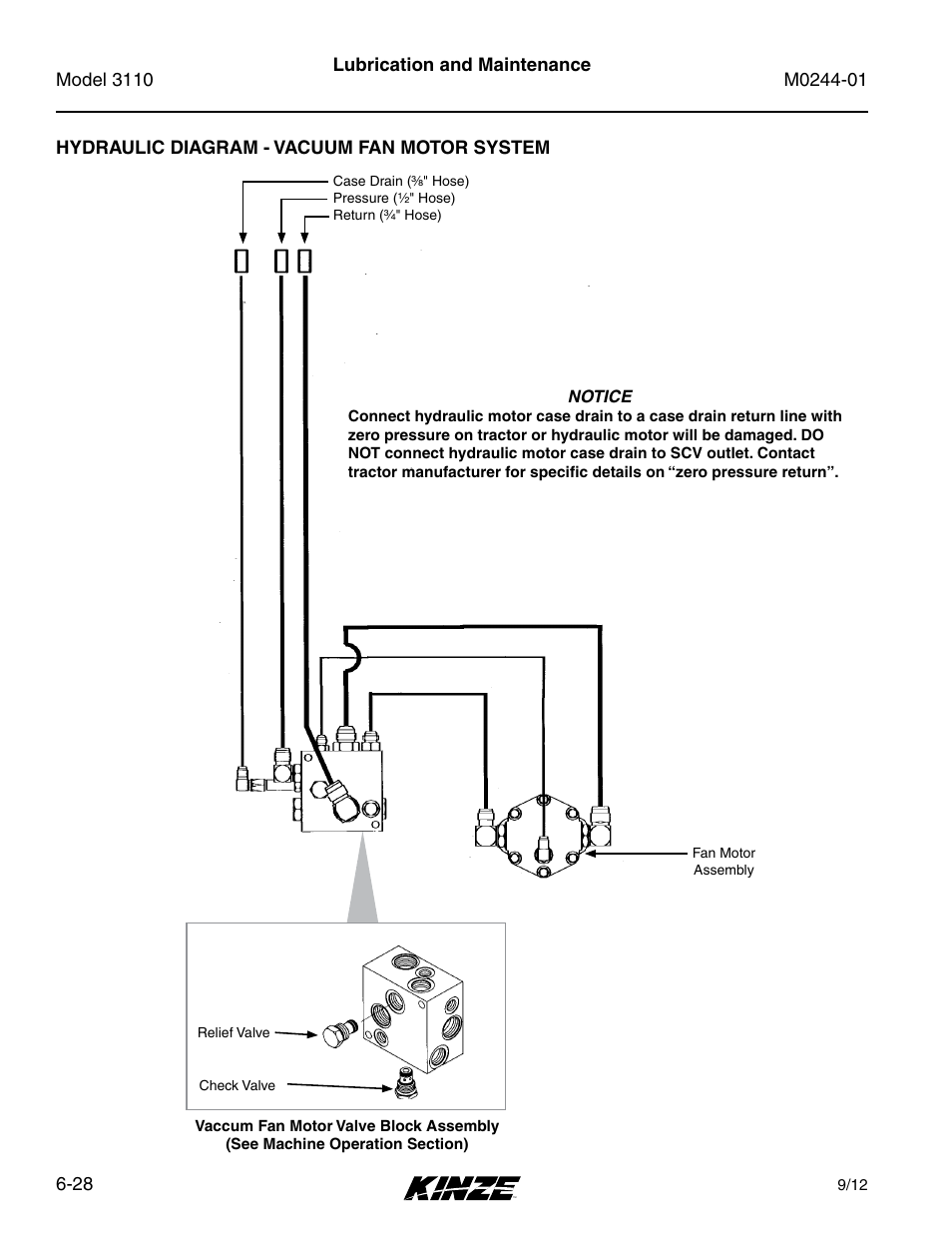 Hydraulic diagram - vacuum fan motor system, Hydraulic