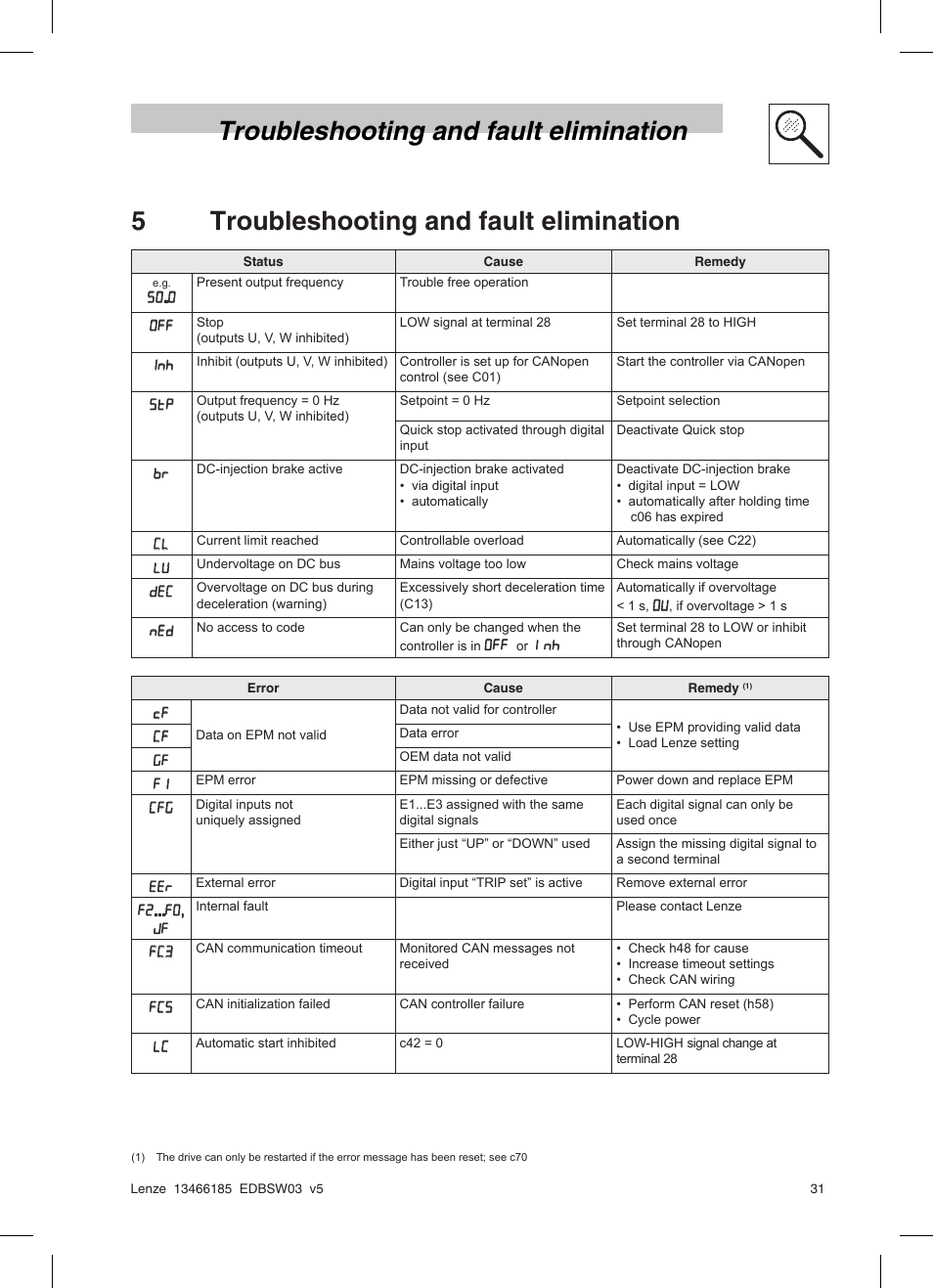5troubleshooting And Fault Elimination Troubleshooting