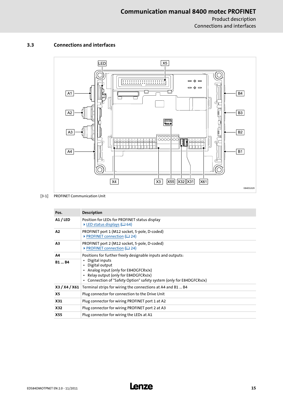 3 connections and interfaces, Connections and interfaces, Communication  manual 8400 motec profinet | Lenze E84DGFCR User Manual | Page 15 / 90
