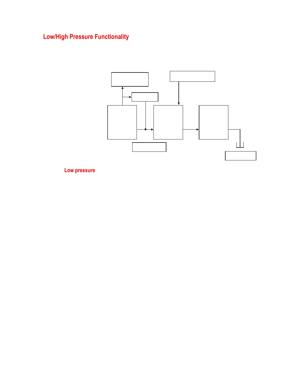Low High Pressure Functionality 51 Basic Hydraulic System Diagram Troubleshooting Tips For Mts Series 505 Silentflo Power Unit Model 30 User Manual Page 90