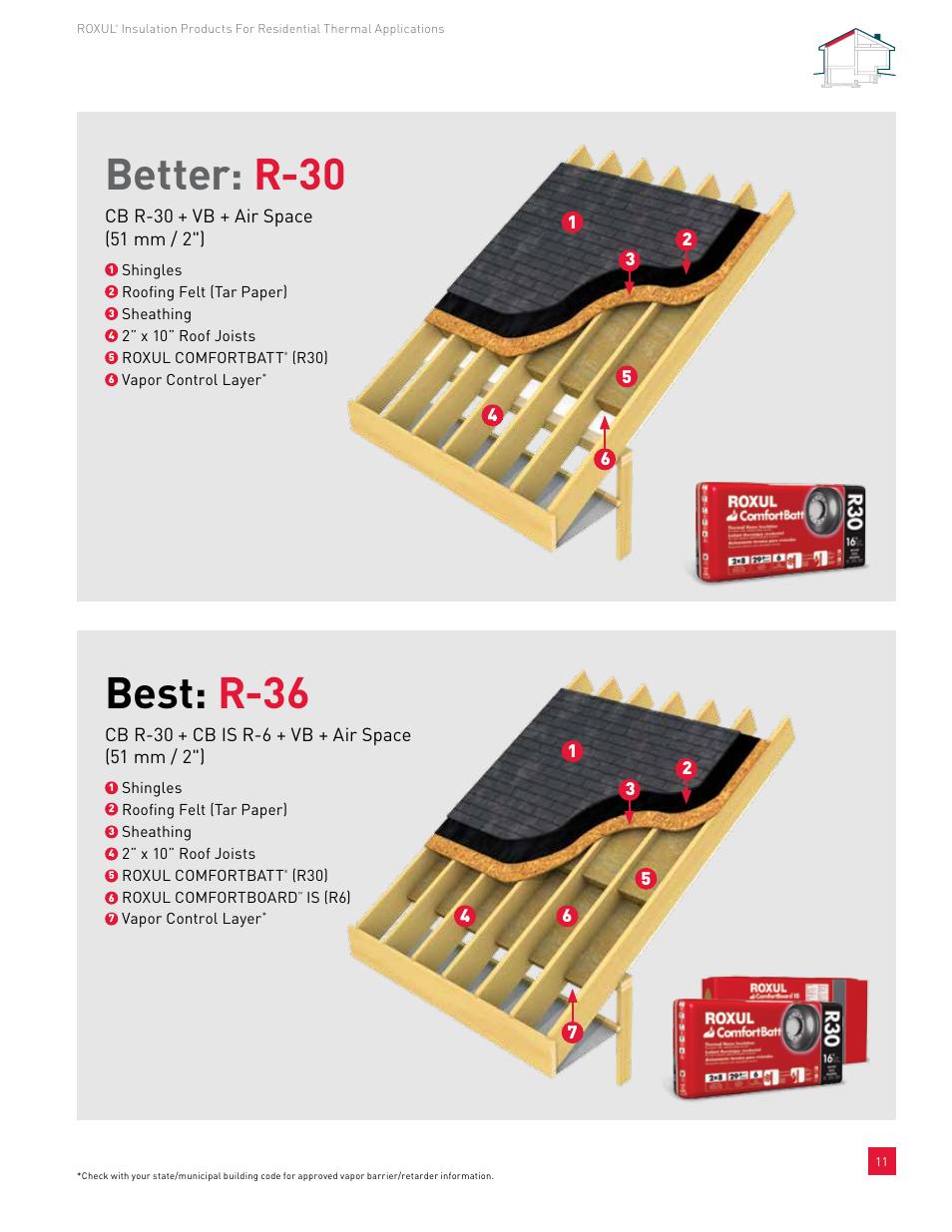 Better: r-30, Best: r-36 | Roxul ComfortBatt User Manual