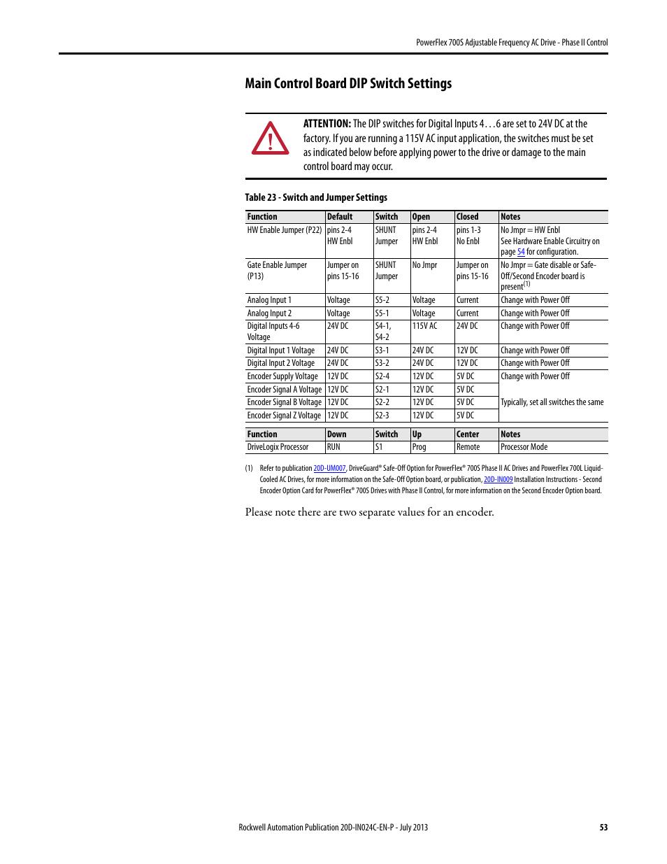 Powerflex 700l Dip Switch Diagram - Wiring Diagram •