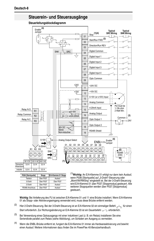 steuerein und steuerausg nge deutsch 8 rh manualsdir com powerflex 40 manual fault codes powerflex 40 manual fault codes