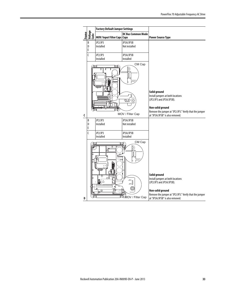 Rockwell Automation 20a Powerflex 70 Adjustable Frequency Ac Drive Filter Cap Schematic User Manual Page 33 56