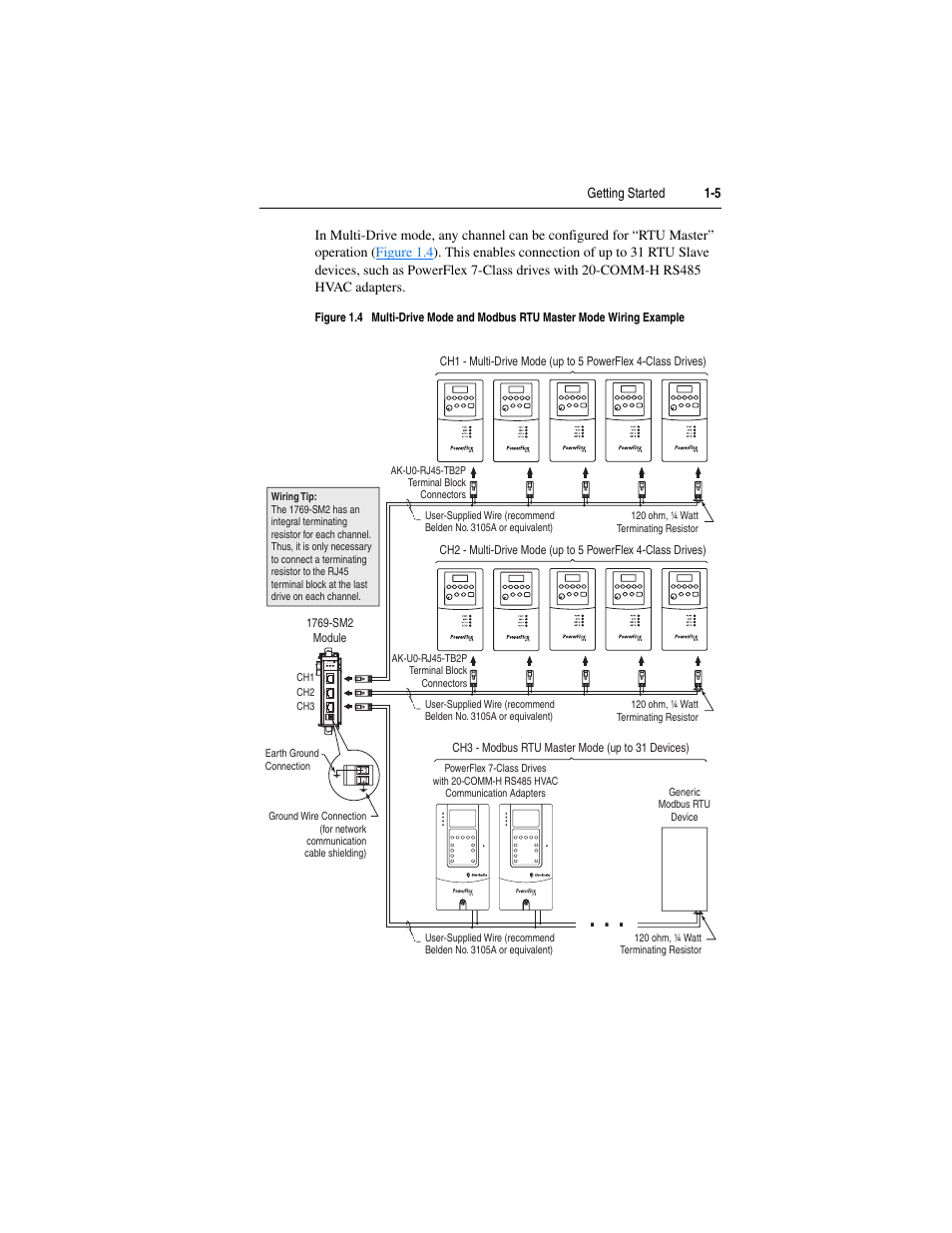 Rockwell Automation 1769 Sm2 Compact I O Dsi Modbus Communication Belden Rs 485 Wiring Diagram Module User Manual Page 17 204