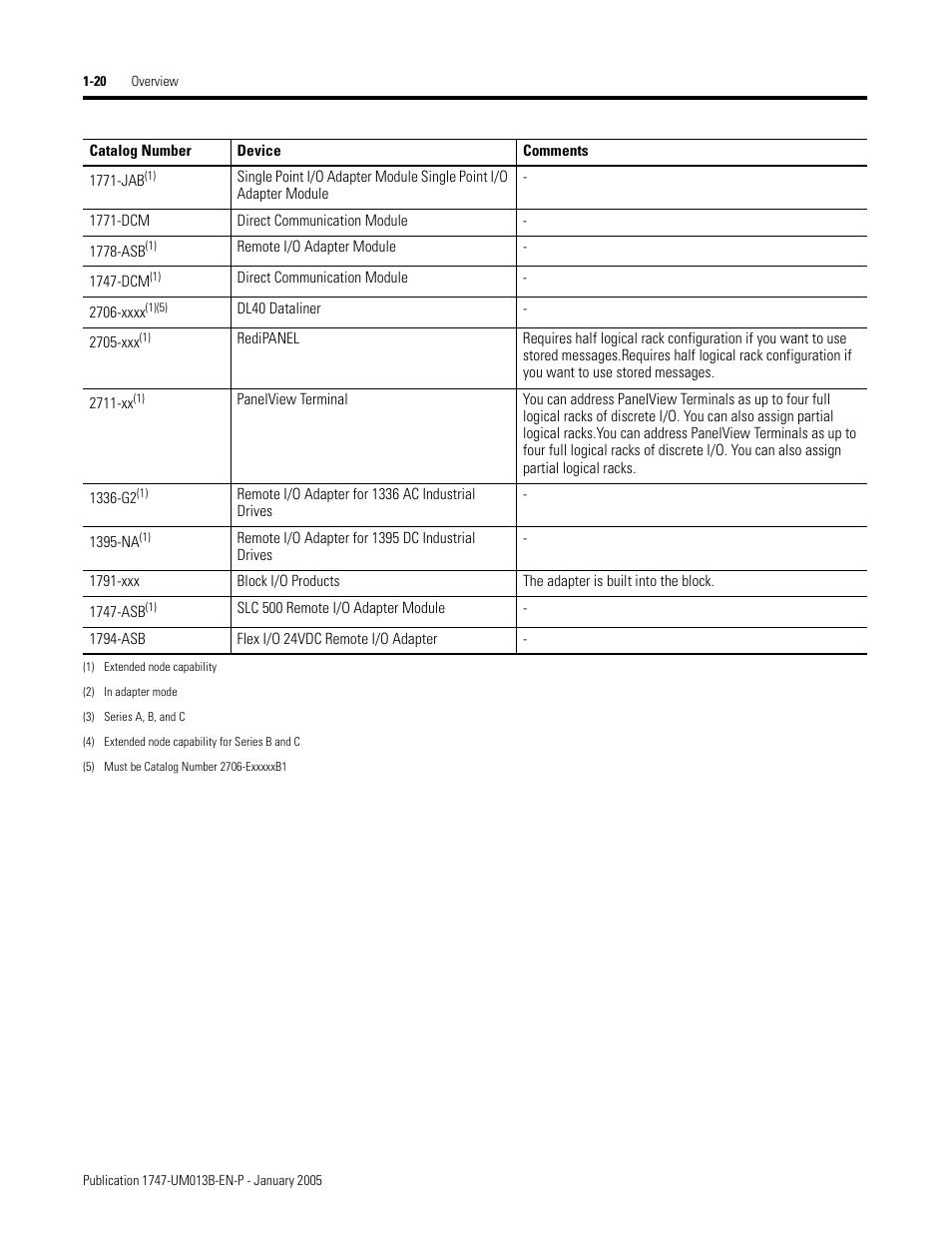 Allen bradley 1747-sn/b plc module,price,manual, datasheet.
