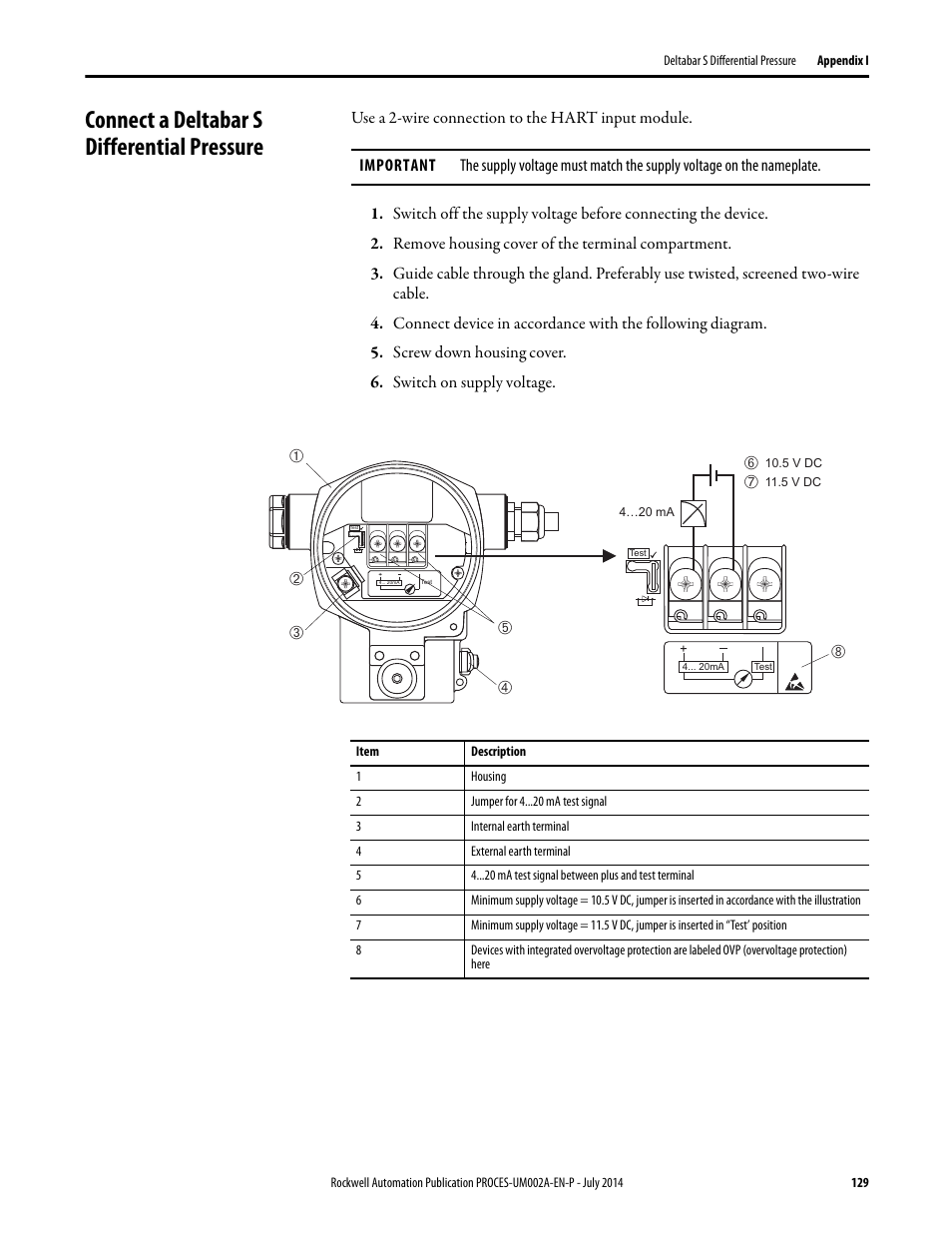 Connect A Deltabar S Differential Pressure Rockwell Automation Ovp Wiring Diagram 1734sc Ie4ch E H Instruments Via Hart To Plantpax User Manual Page 129 160