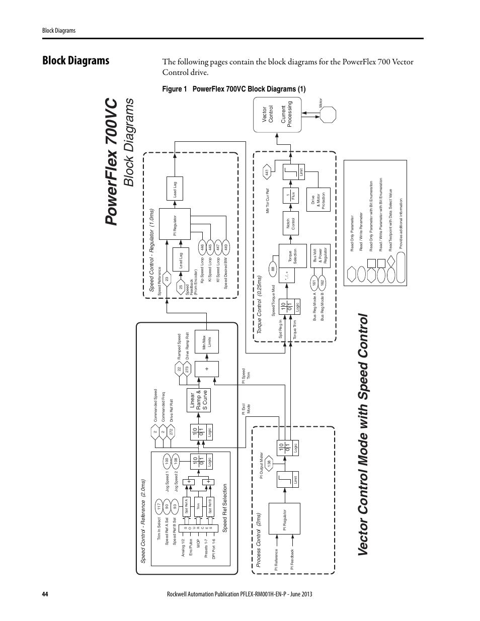 powerflex 700 wiring diagram brake dc