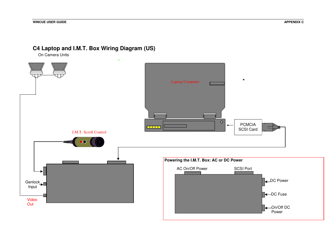C4 laptop and i.m.t. box wiring diagram (us) | Autocue WINCUE User Manual |  Page 91 / 100